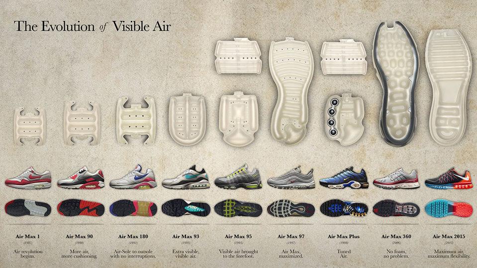 évolution-des-bulles-air-visibles-Nike-01