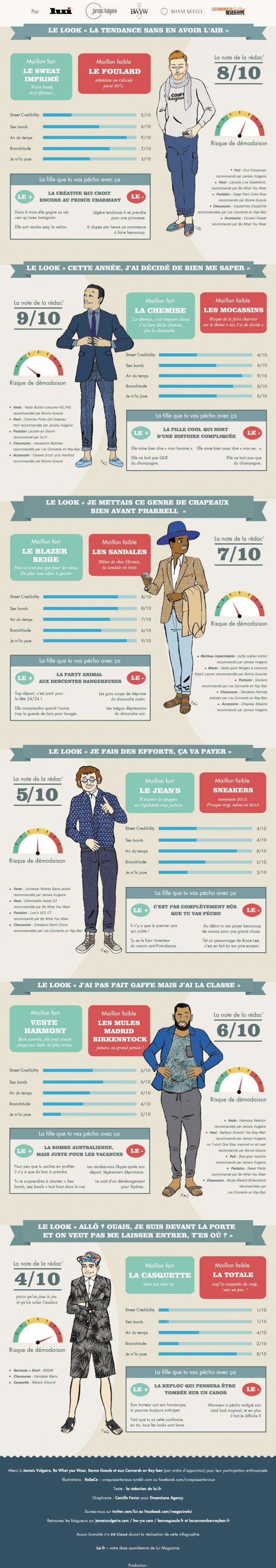 style-homme-infographie