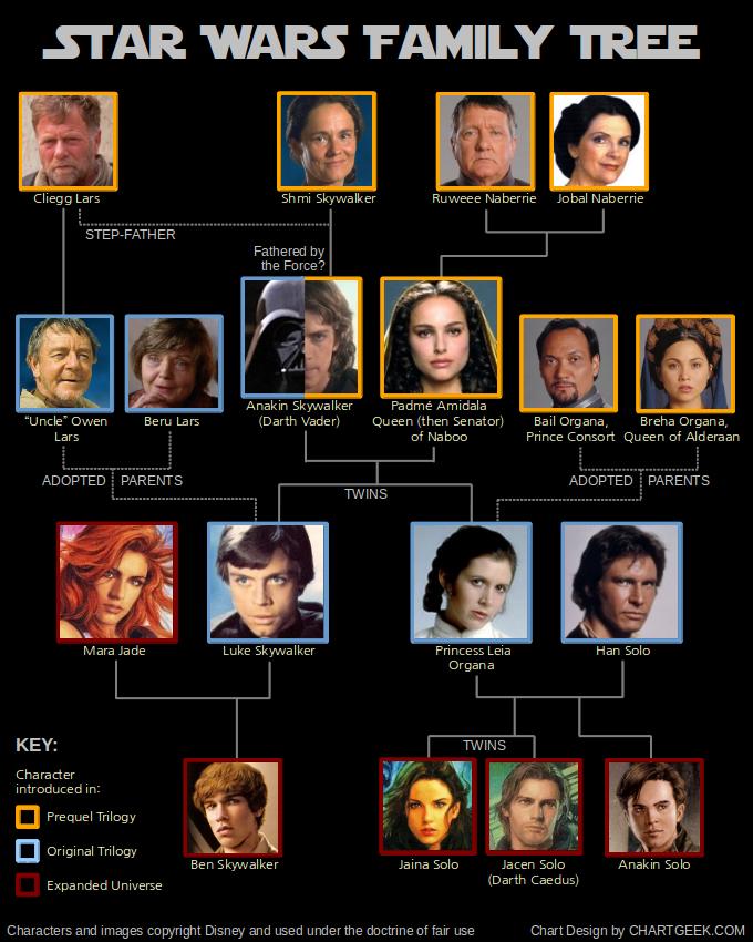 star-wars-arbre-généalogique-de-la-famille-principale