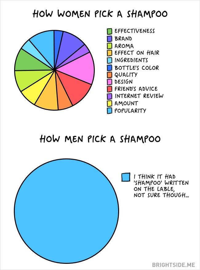 Des clichés tellement drôles sur les différences entre Hommes et Femmes 10