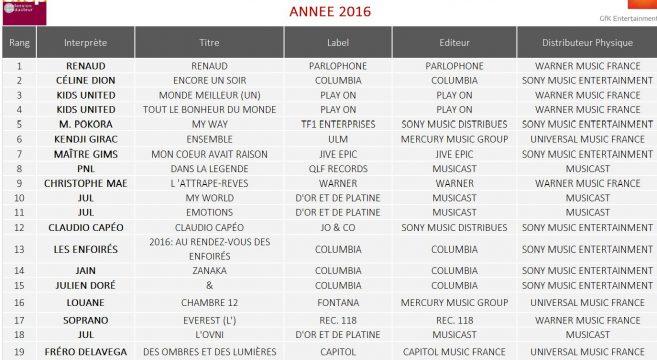 Et merde, le top 20 des albums les plus vendus en France de 2016 est sorti !